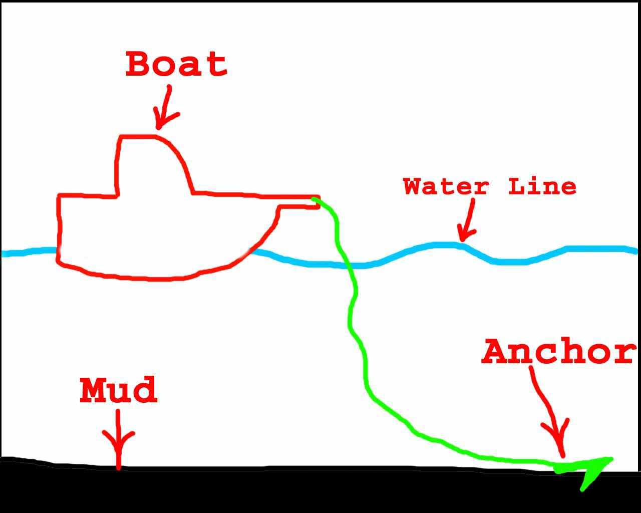 Conception Diagram